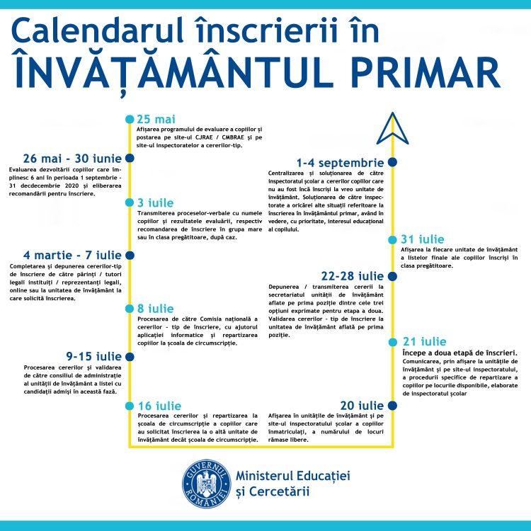 Ordinul de ministru (modificat și completat) privind înscrierea în învățământul primar (anul școlar 2020 -2021) a fost publicat în Monitorul Oficial